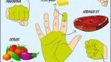 Uzaklarda Aramayın: Bir Oturuşta Ne Kadar Yemeniz Gerektiğini Elleriniz Size Söylüyor!